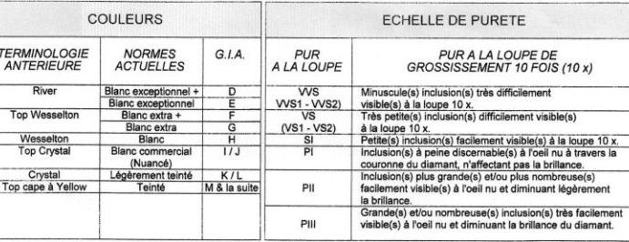 La pureté des diamants et la classification GVS.